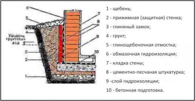 Обмазочная гидроизоляция для подвалов купить магазины в волгораде продающие полиуретановый декор