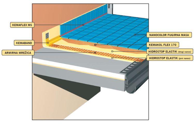 Гидроизоляция балкона купить гидроизоляционные материалы для.