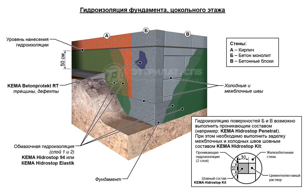 Ремонт гидроизоляции фундамента своими руками 69