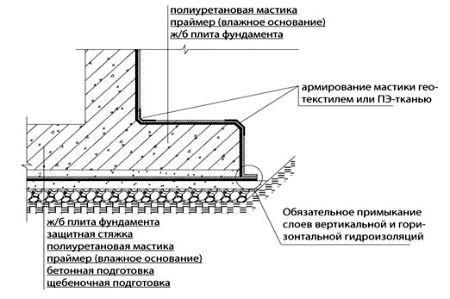Схема гидроизоляции фундамента жидкой резиной. гидроизоляция фундамента.