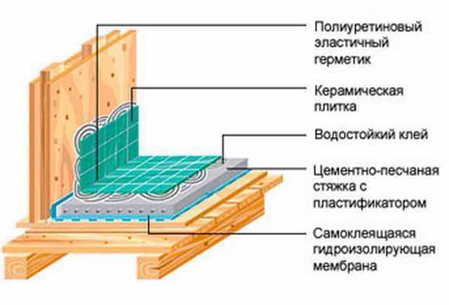 Как сделать стяжку пола в ванной в деревянном доме