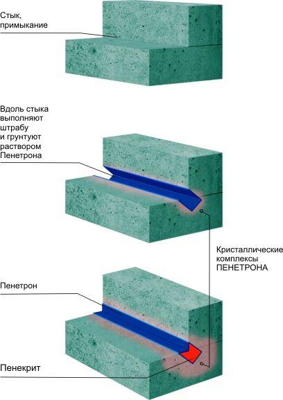 Гидроизоляция пола в ванной пенетрон как устанавливать наливной пол видео